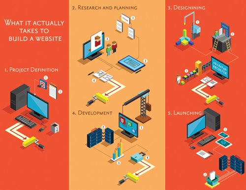 What it Actually Takes to Make a Website Infographic by Sukhwinder Singh