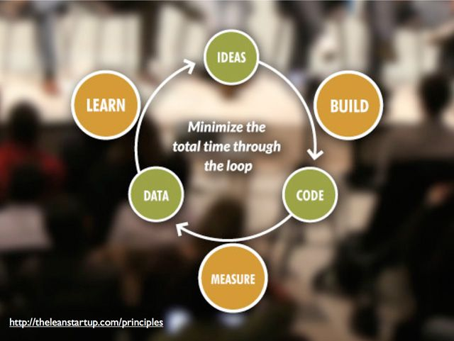 Slide from thelearnstartup.com principles